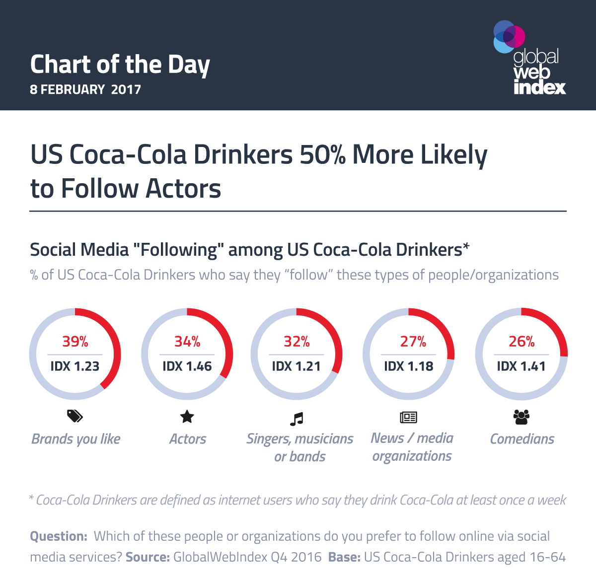 US Coca-Cola Drinkers 50% More Likely to Follow Actors