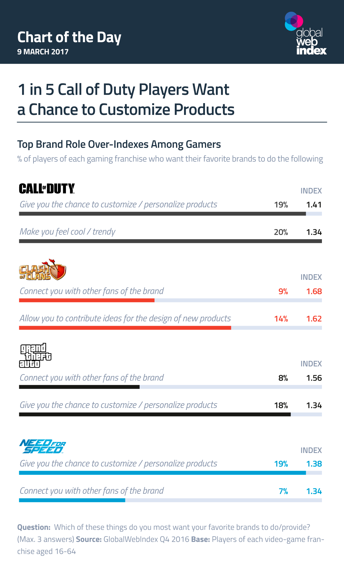 1 in 5 Call of Duty Players Want a Chance to Customize Products