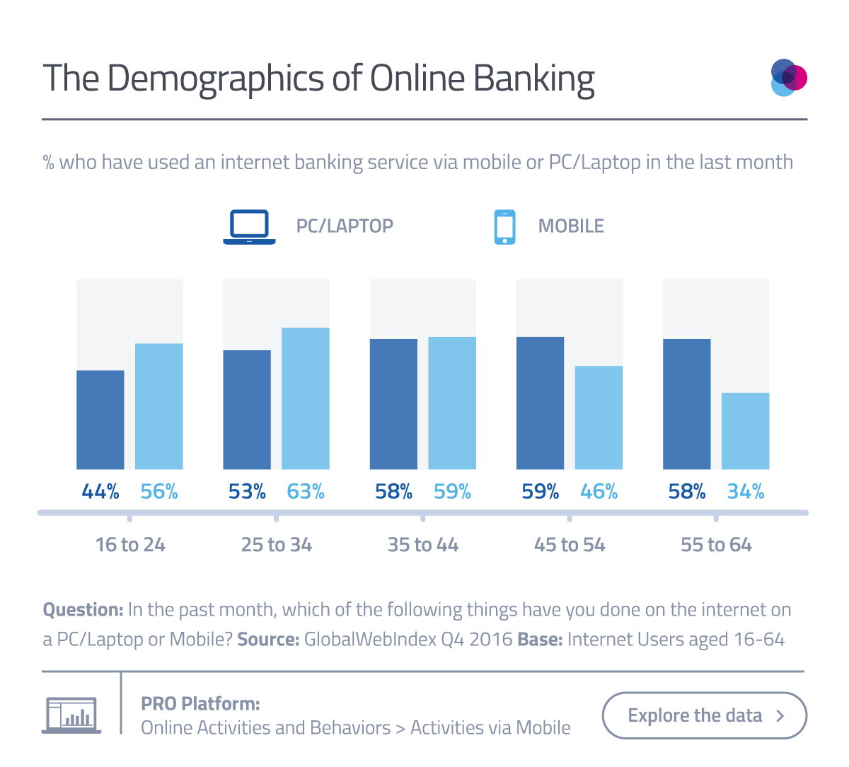 Chart-2_Online-Banking-Blog.png