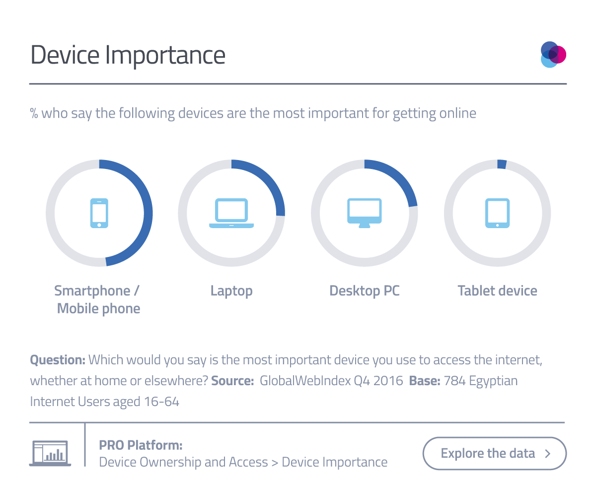 Device Importance