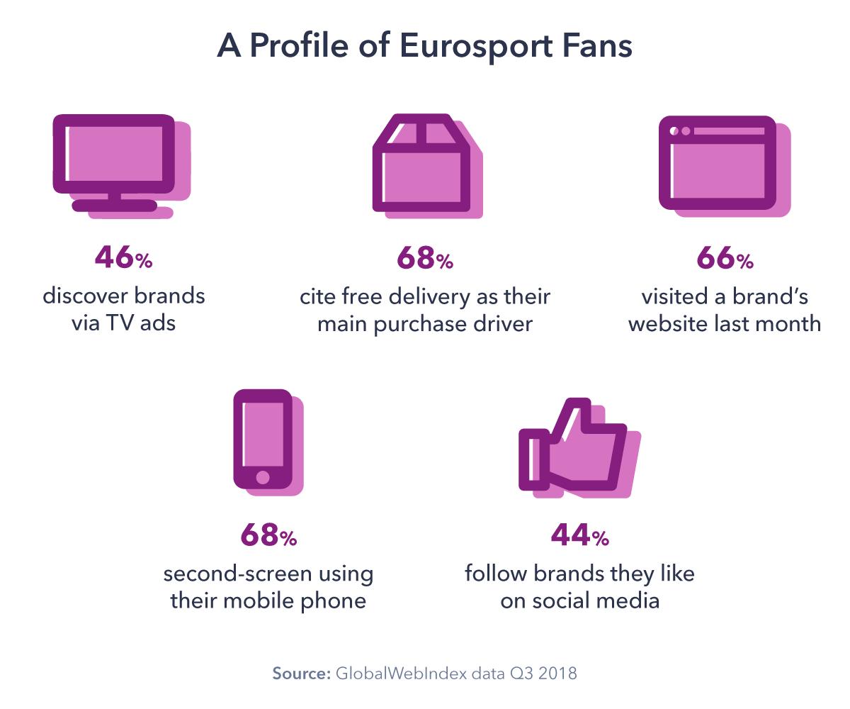 Eurosport-Case-Study-Chart