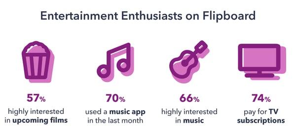 Flipboard-Case-Study-Chart-1-1