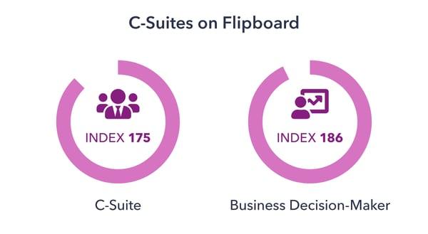 Flipboard-Case-Study-Chart-2-1
