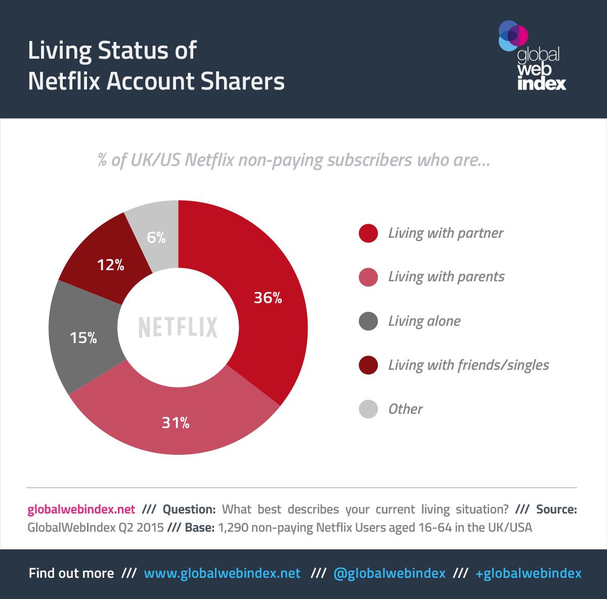 Netflix_Account_Sharing_-_chart.png