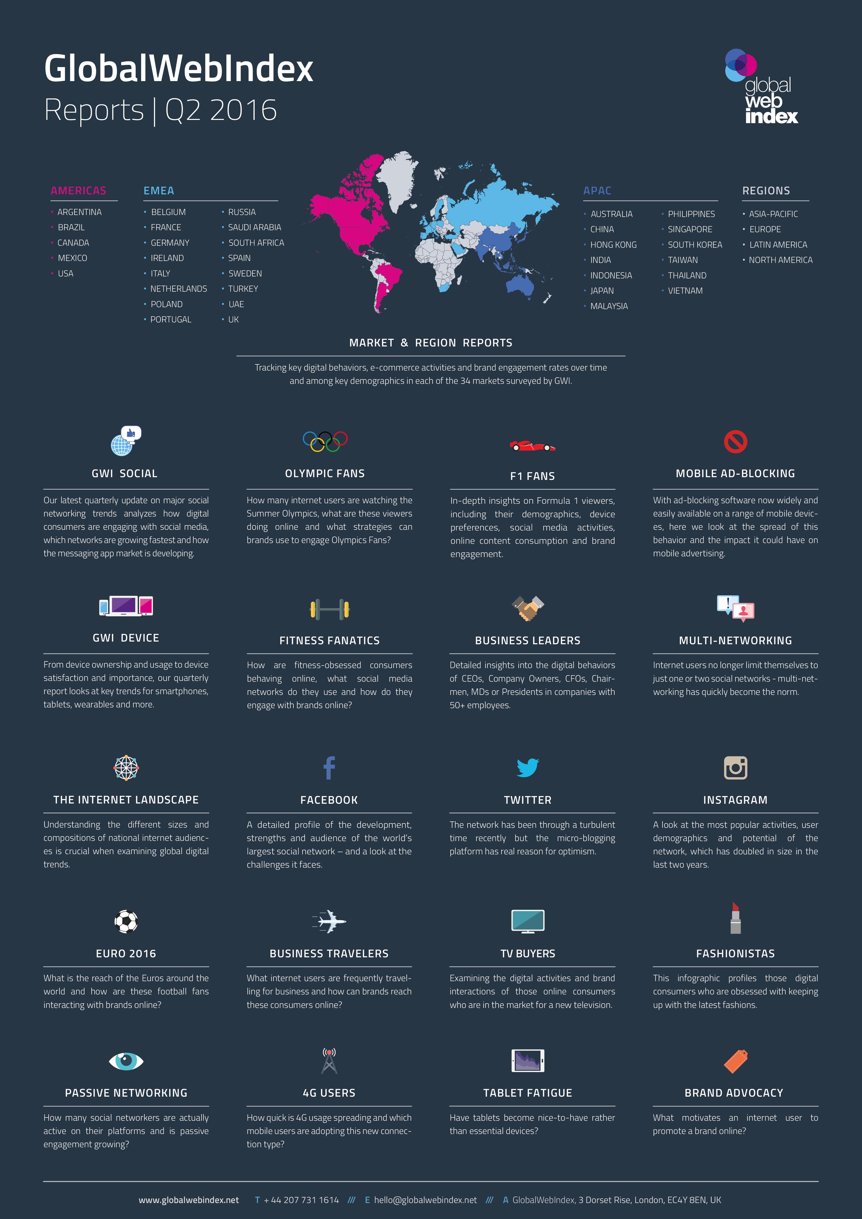 Q2 2016 Reports from GlobalWebIndex