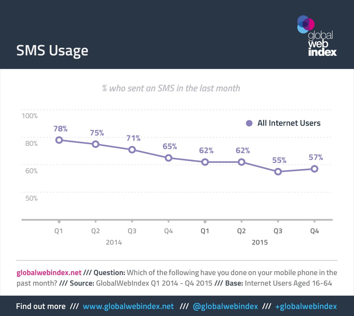 SMS Usage