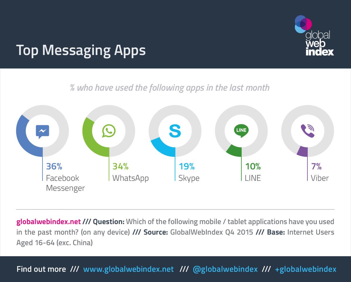 Top Messaging Apps