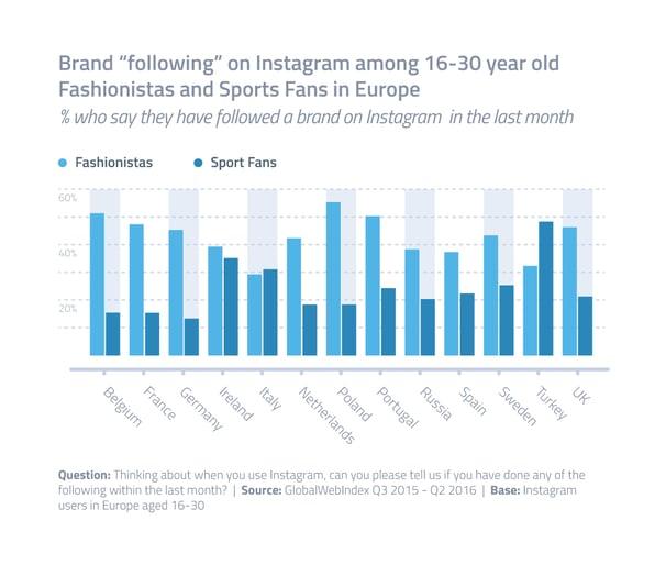 ZenithOptimedia-Charts-Instagram-Europe-1.png