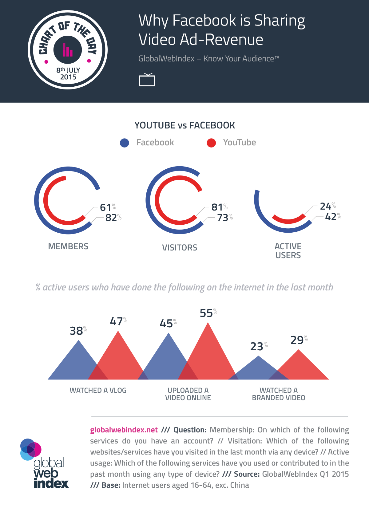 08th-July-2015-Why-Facebook-Is-Sharing-Video-Ad-Revenue