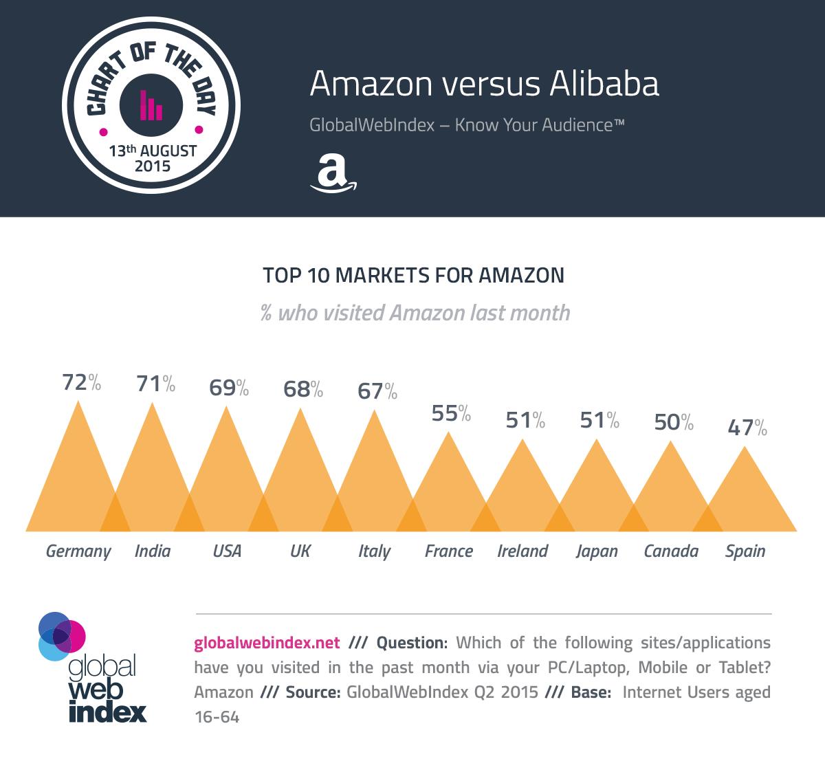 13th-Aug-2015-Amazon-versus-Alibaba