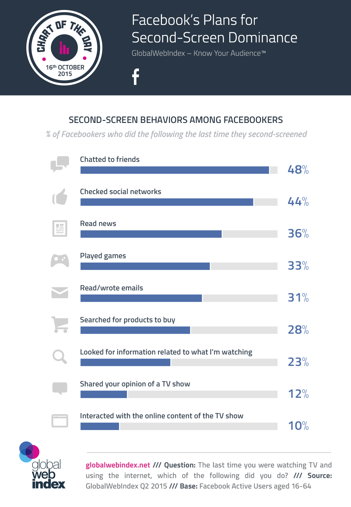 16th-Oct-2015-Facebooks-Plans-for-Second-Screen-Dominance