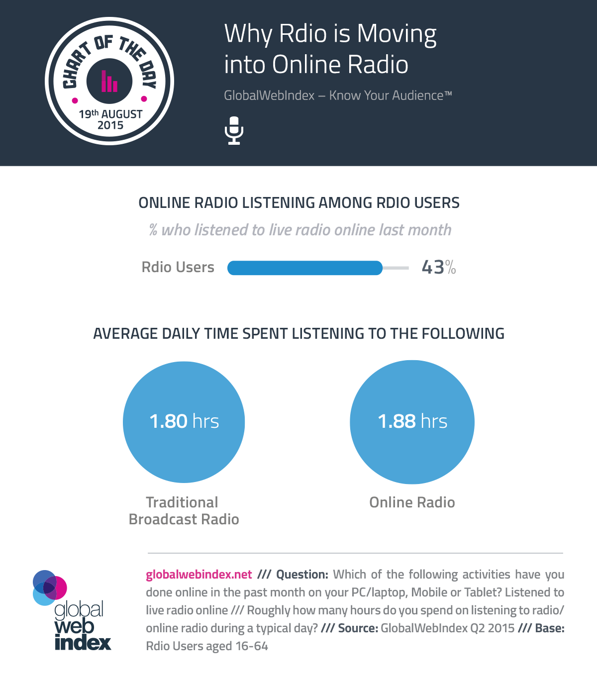 19th-Aug-2015-Why-Rdio-is-Moving-into-Online-Radio