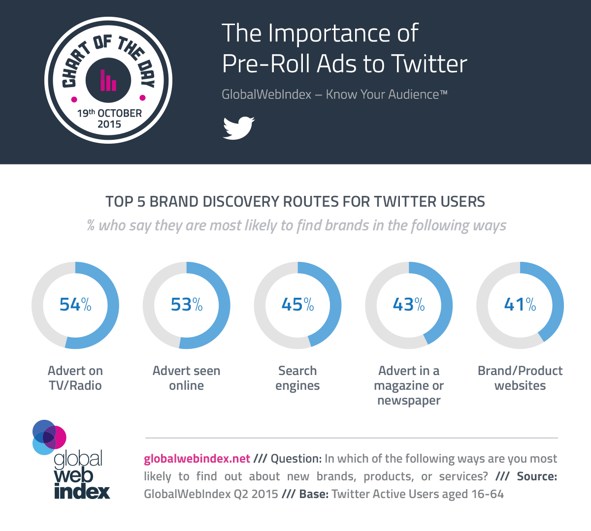 19th-Oct-2015-The-Importance-of-Pre-Roll-Ads-to-Twitter