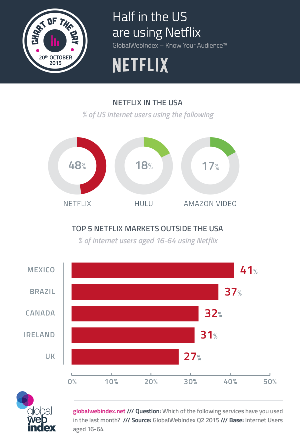 20th-Oct-2015-Half-in-the-US-are-using-Netflix