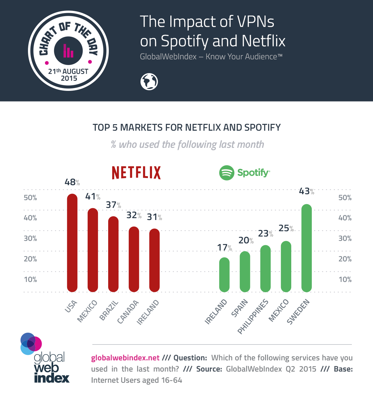21th-Aug-2015-The-Impact-of-VPNs-on-Spotify-and-Netflix