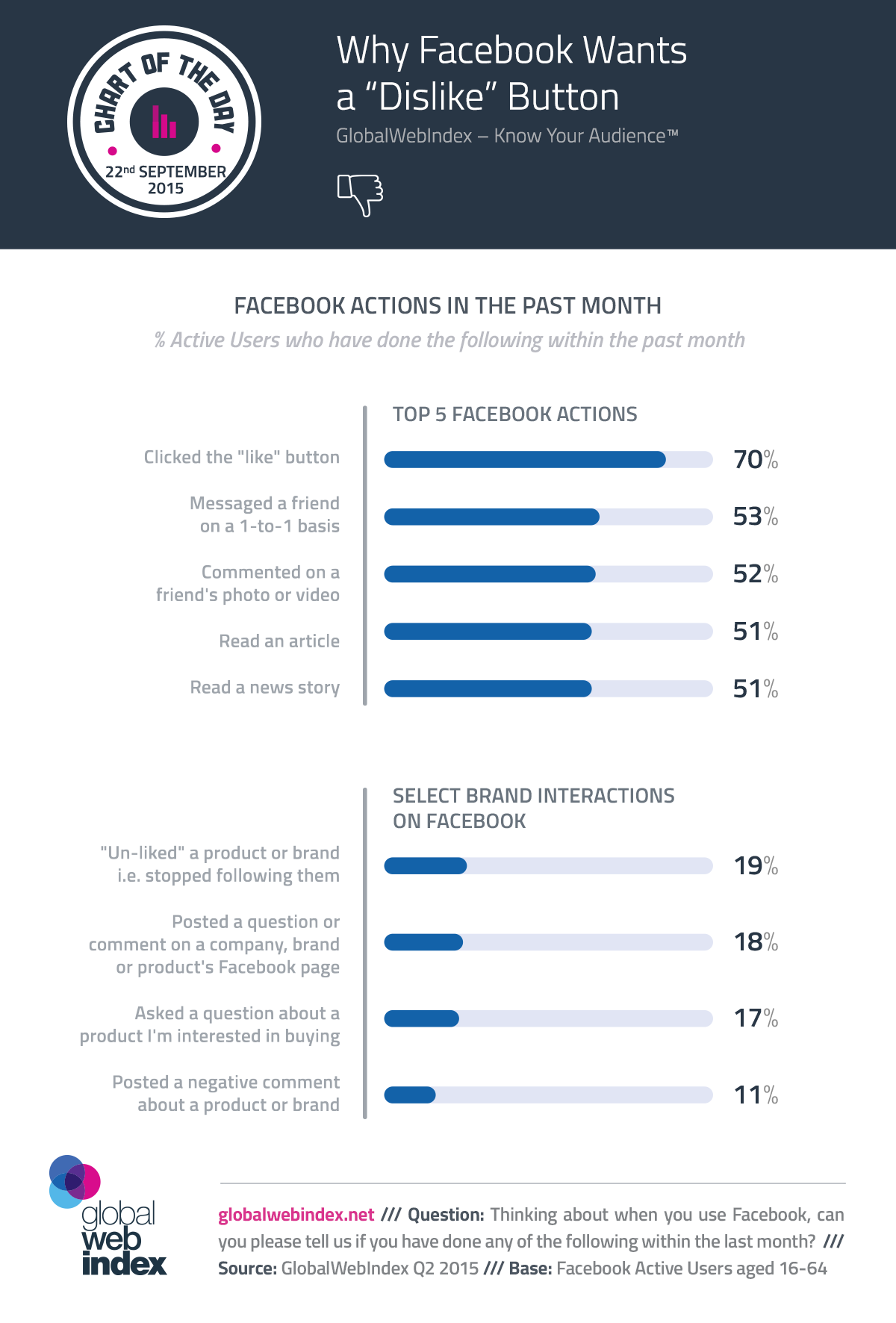 22nd-Sep-2015-Why-Facebook-Wants-a-Dislike-button