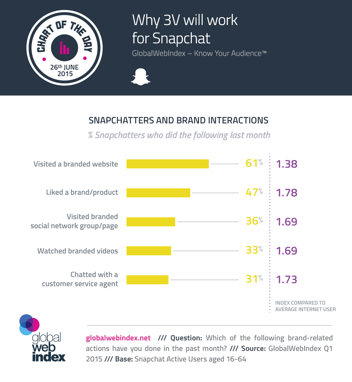 26th-June-2015-Why-3V-will-work-for-Snapchat