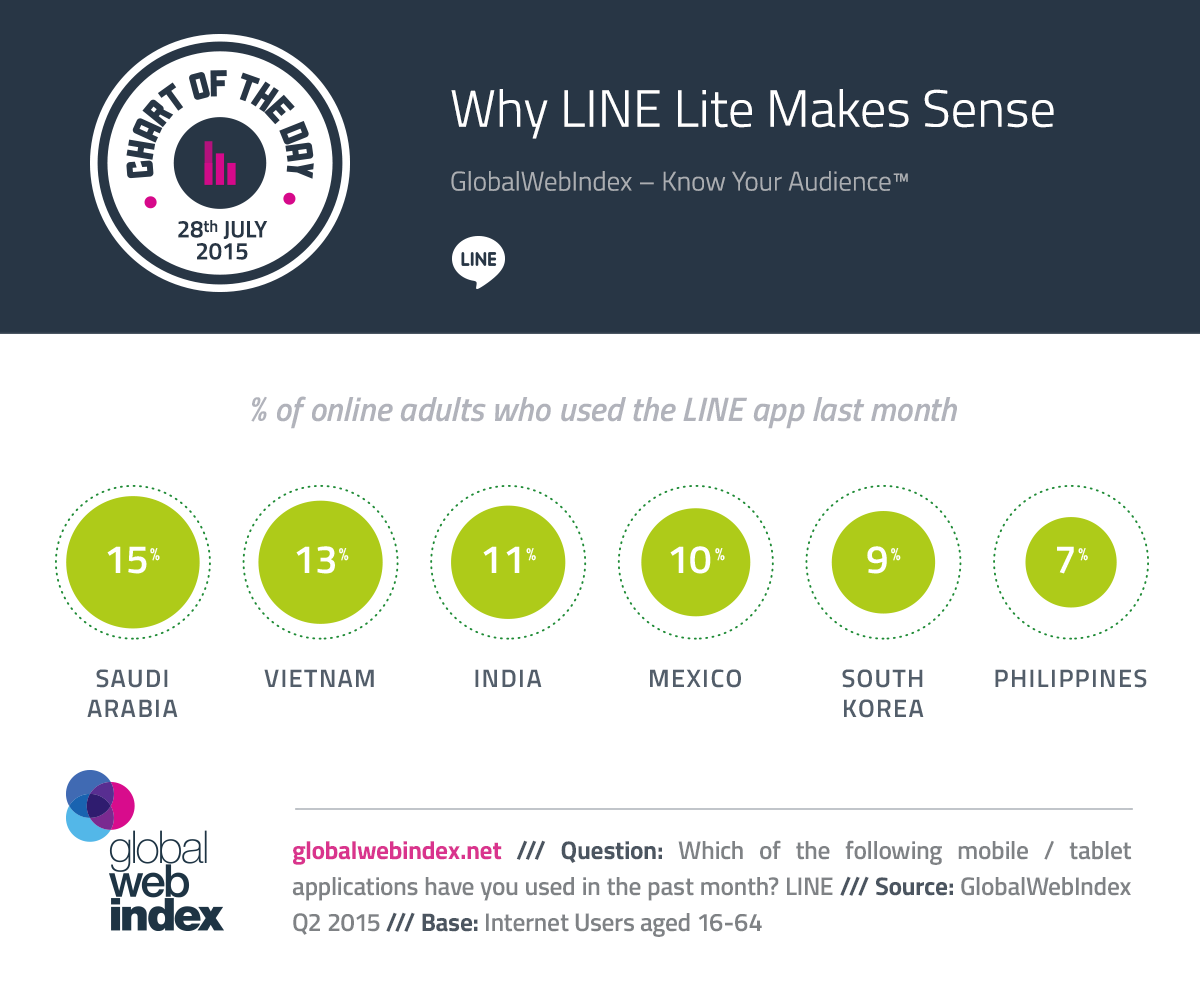 28th-July-2015-Why-LINE-Lite-Makes-Sense