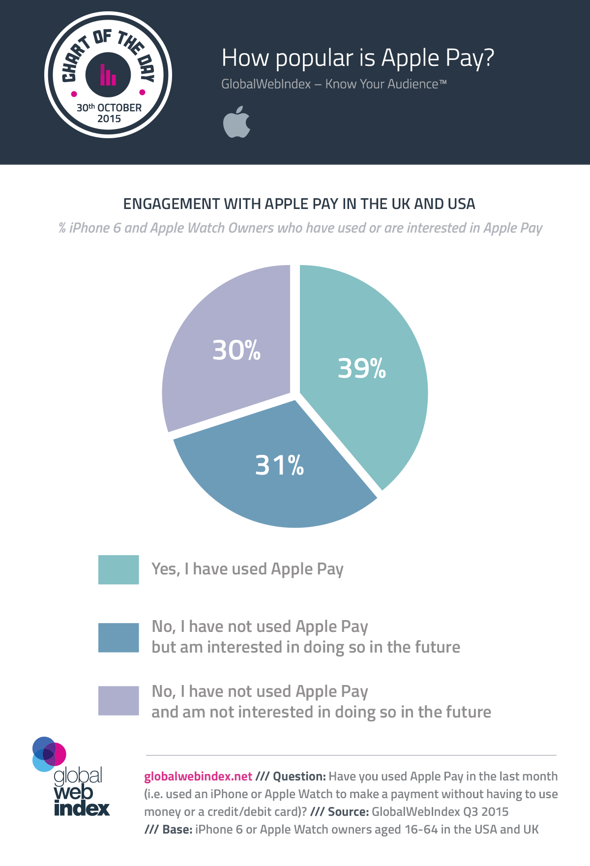 30-Oct-2015-How-popular-is-Apple-Pay