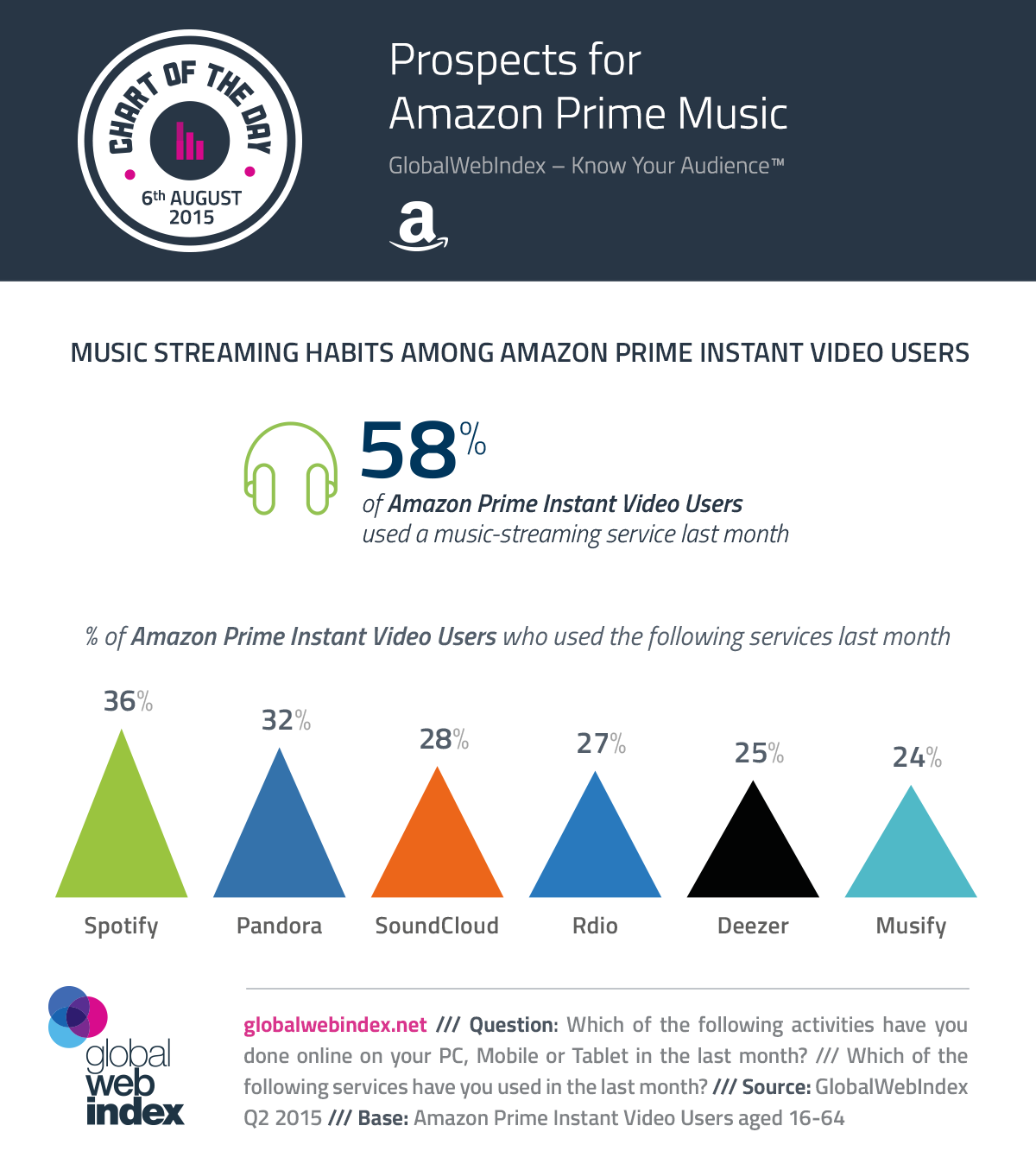 6th-Aug-2015-Prospects-for-Amazon-Prime-Music