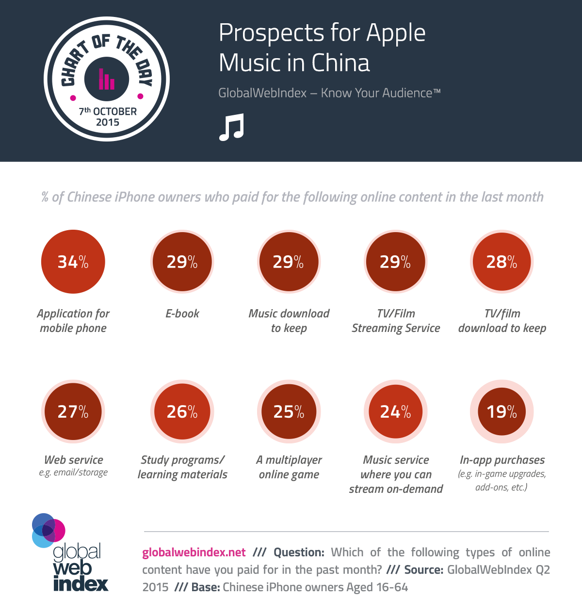 7th-Oct-2015-Prospects-for-Apple-Music-in-China