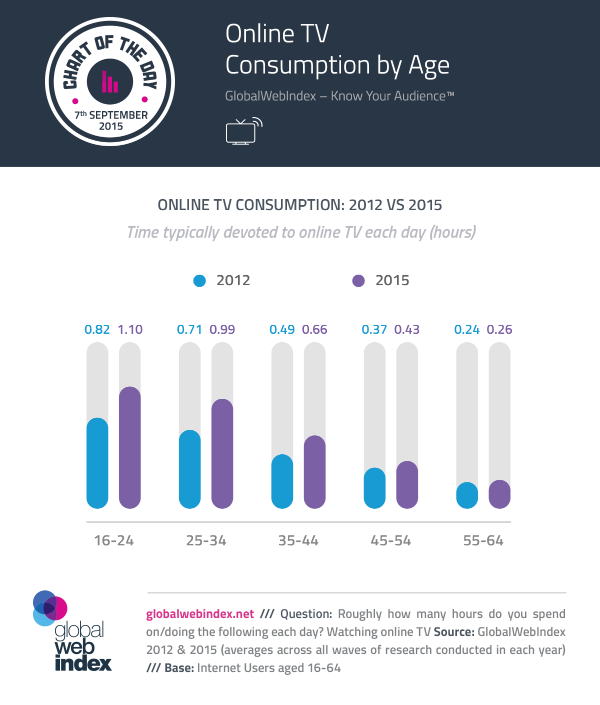 7th-Sep-2015-Online-TV-Consumption-by-Age