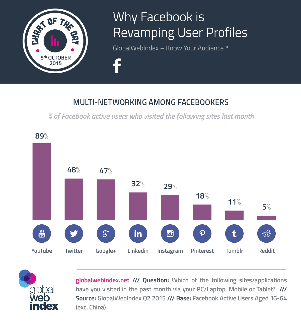 8th-Oct-2015-Why-Facebook-is-Revamping-User-Profiles