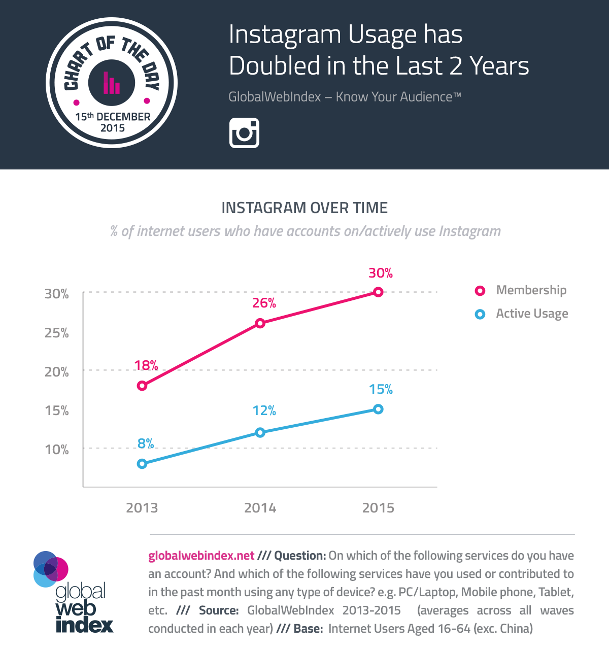 COTD-Charts-15-Dec-2015-Instagram-Usage-has-Doubled-in-the-Last-2-Years.png