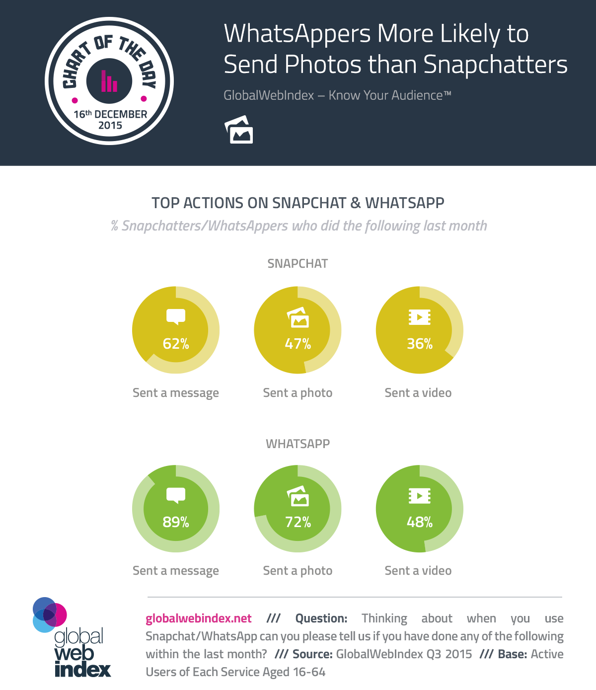 COTD-Charts-16-Dec-2015-WhatsAppers-More-Likely-to-Send-Photos-than-Snapchatters.png