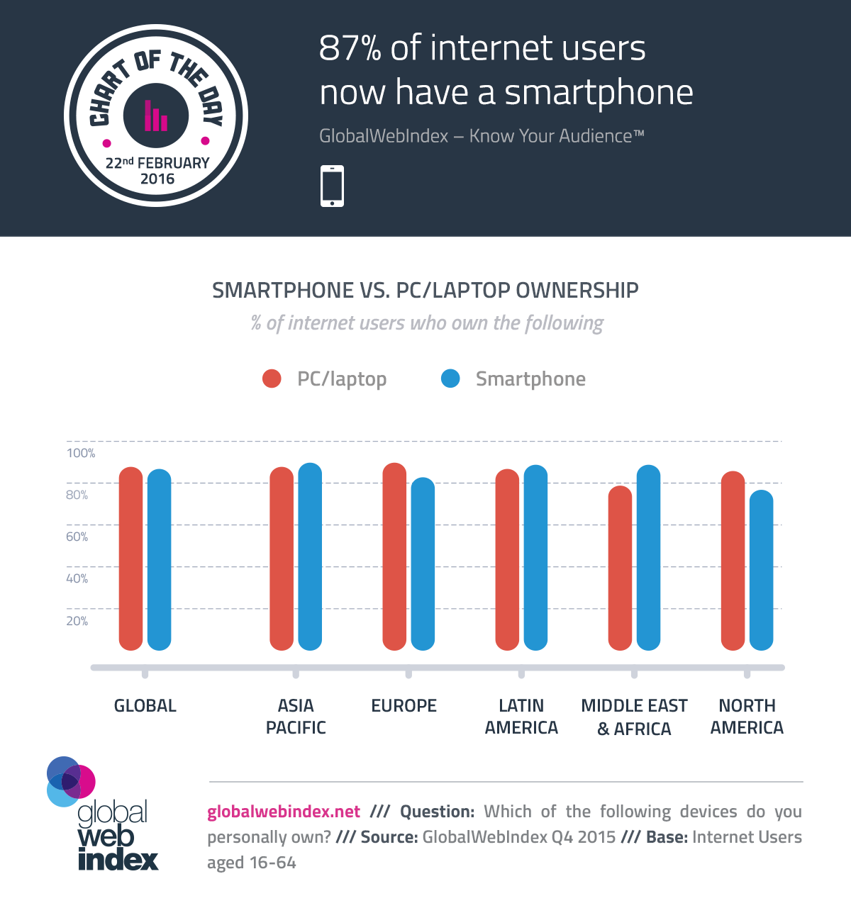 COTD-Charts-22-Feb-2016-87-of-internet-users-now-have-a-smartphone.png