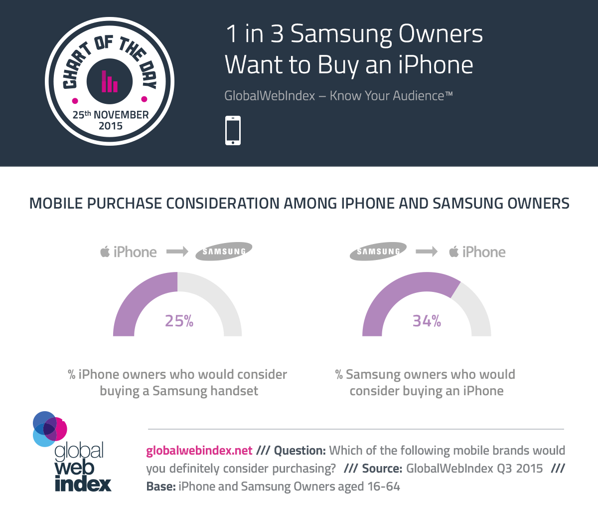 COTD-Charts-25-Nov-2015-1-in-3-Samsung-Owners-Want-to-Buy-an-iPhone.png
