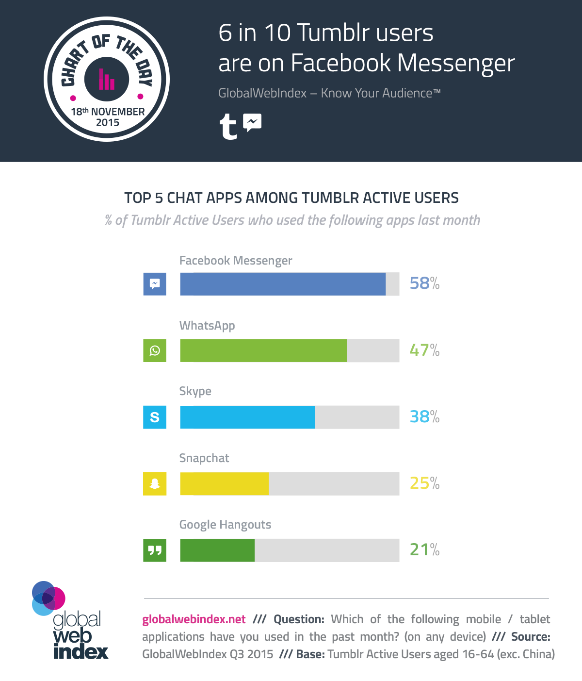COTD-Charts-3week-November-2015-6-in-10-tumblr-users-are-on-facebook-messenger.png