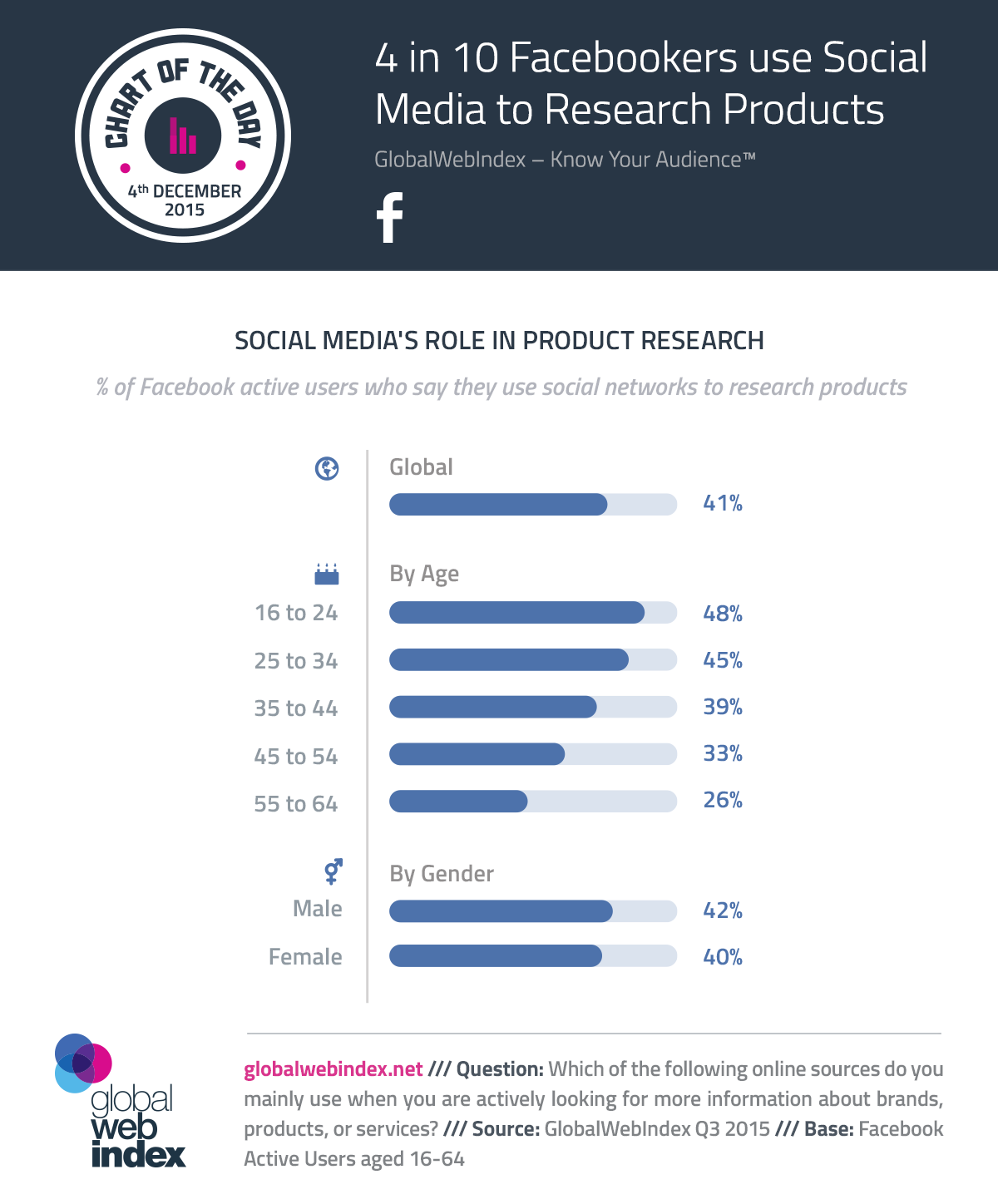 COTD-Charts-4-Dec-2015-4-in-10-Facebookers-use-Social-Media-to-Research-Products.png