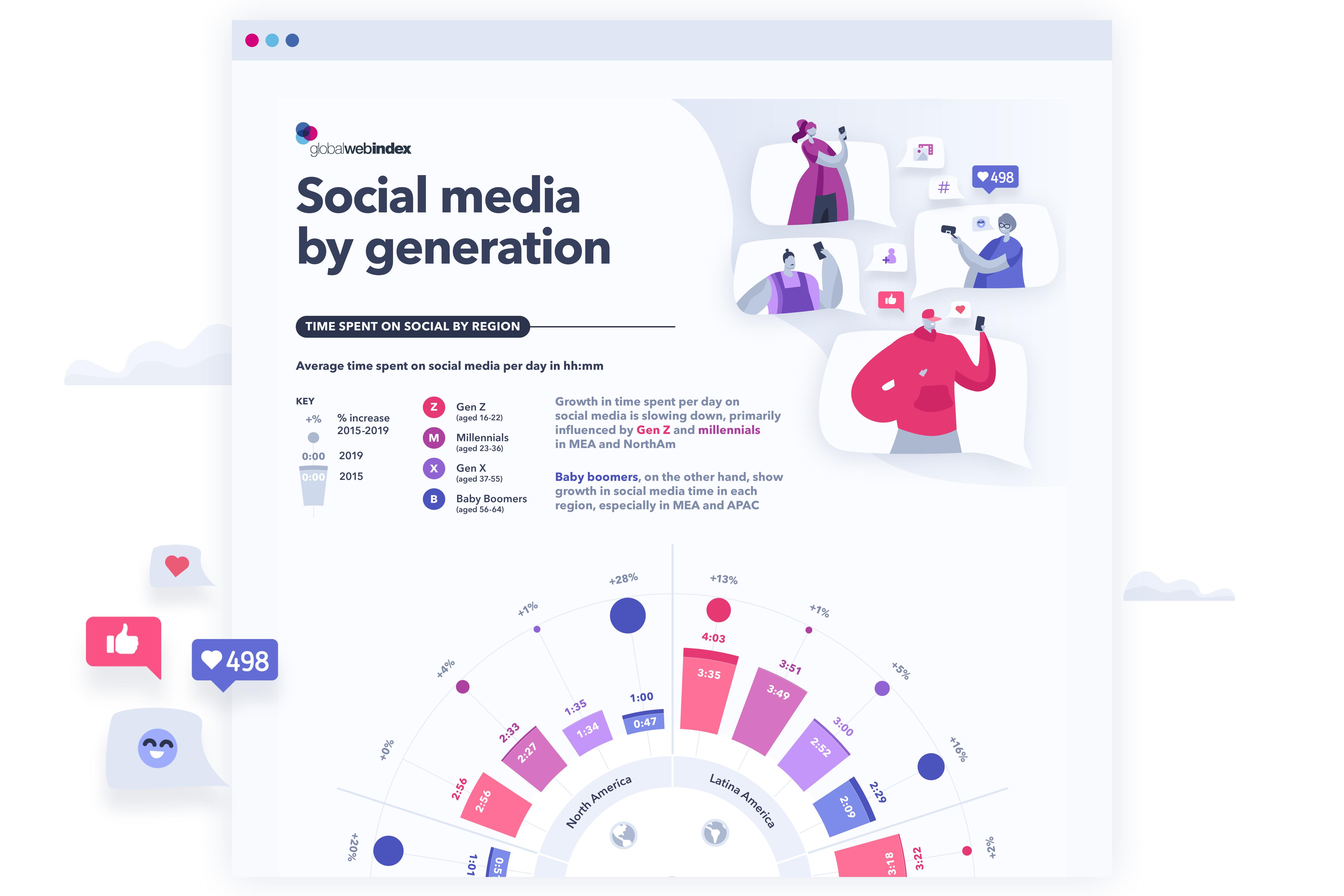social-media-by-gen-preview