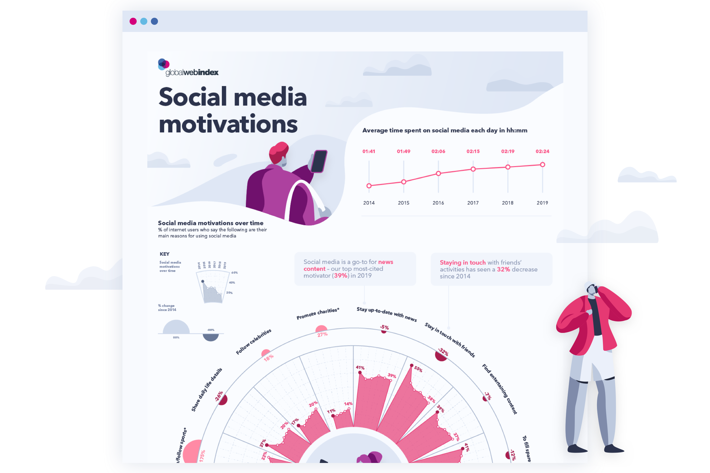 social-media-motivations-2020
